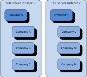 Named System Databases - Separate Instances