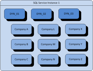 Named System Databases - Separate Instances