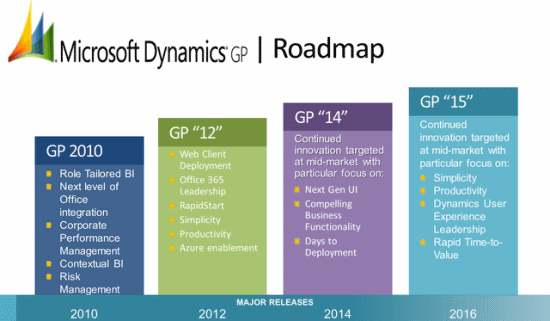"Microsoft Dynamics GP Roadmap - GP ""15"""
