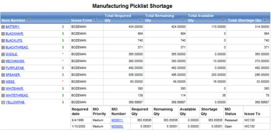 Manufacturing Picklist Shortage report
