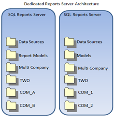 Dedicated Reports Server Architecture