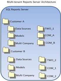 Multi-tenant Reports Server Architecture