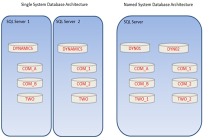 Named System Database Architecture