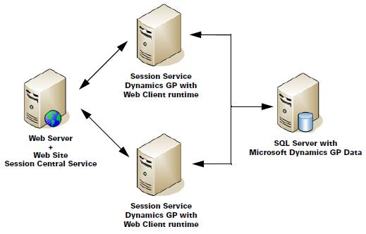Web Client Deployment Configuration - Multiple Machine