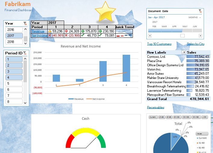 Why you should put together Excel Dashboard