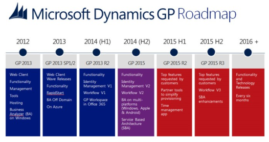 Roadmap for Microsoft Dynamics GP