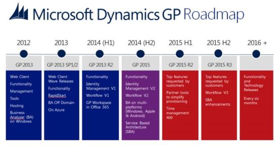 Roadmap for Microsoft Dynamics GP