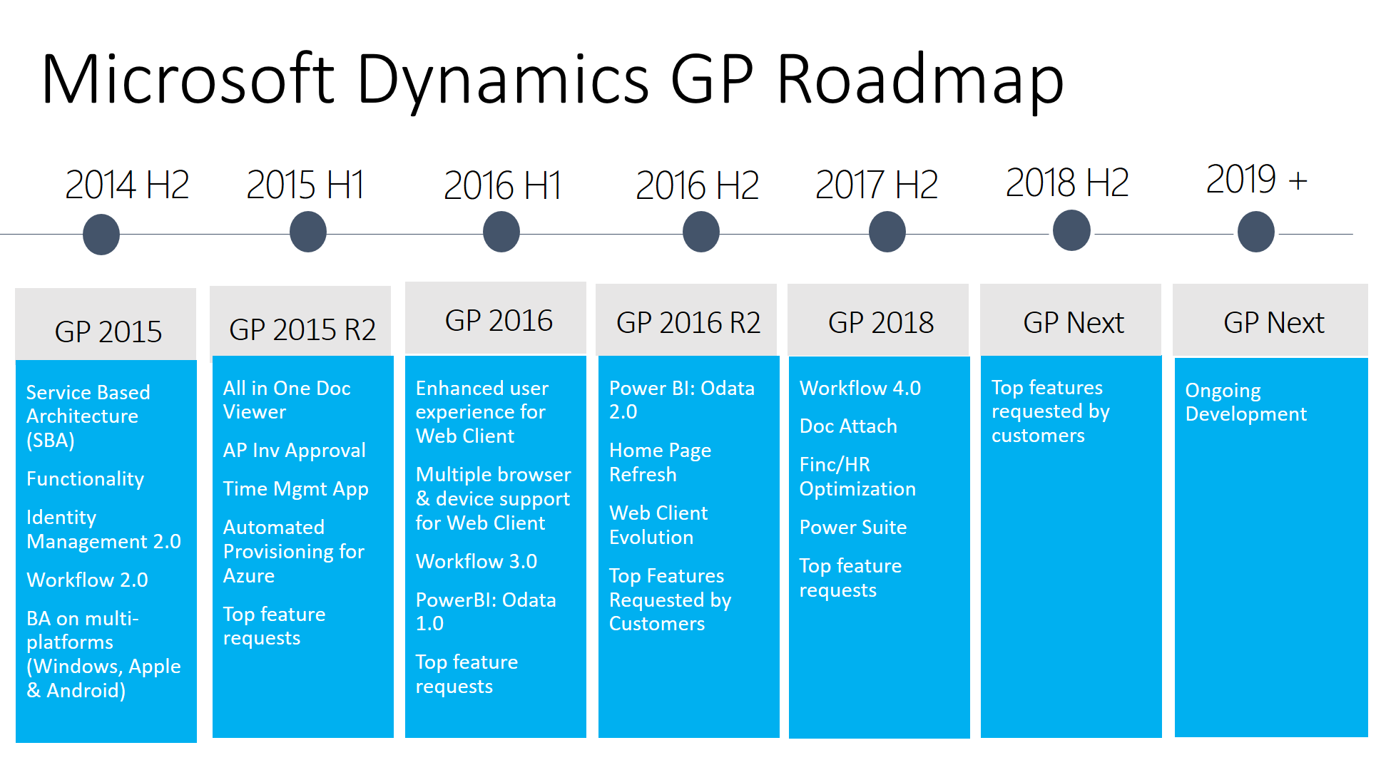 Microsoft Dynamics GP Roadmap 2017-2019