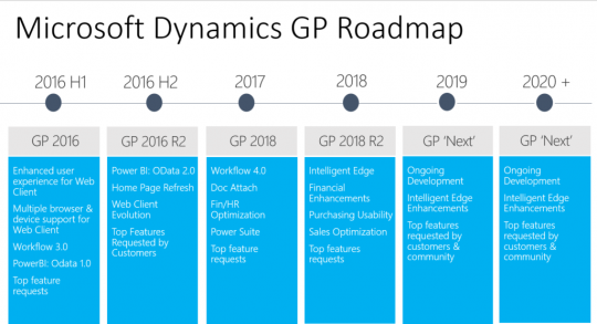 Microsoft Dynamics GP Roadmap 2018-2020
