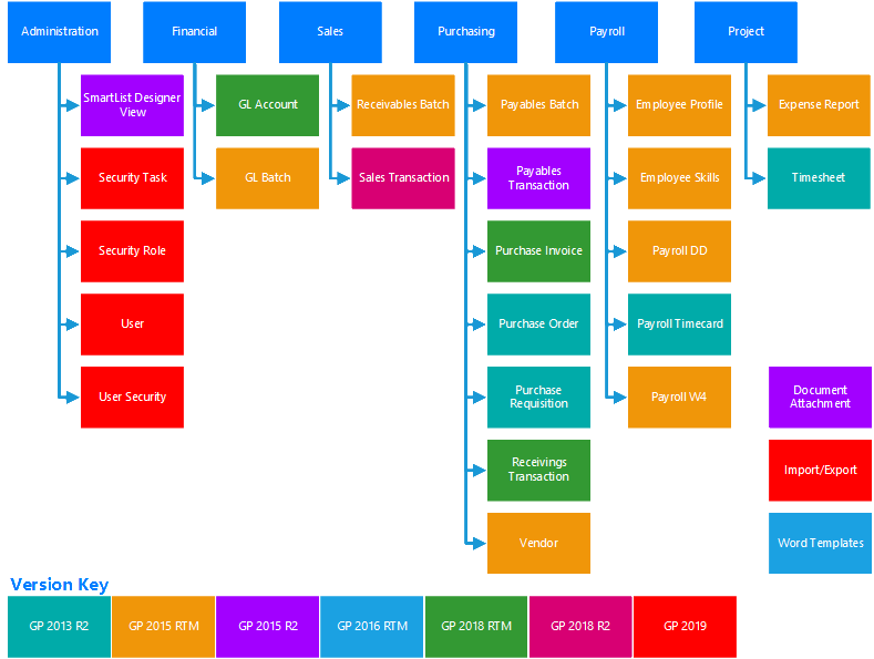 Available workflow approval types
