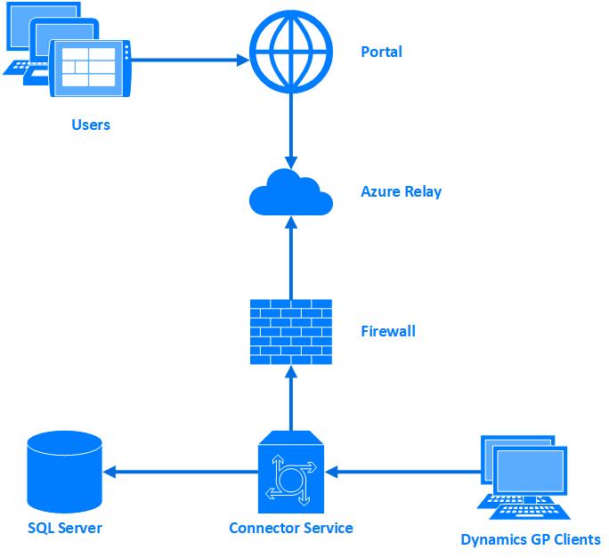 Structure diagram of CustomerHQ
