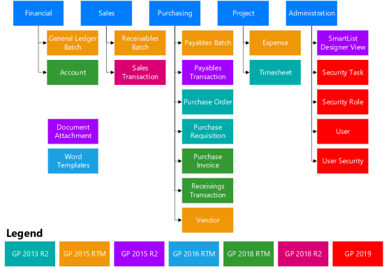 Workflow types available by version