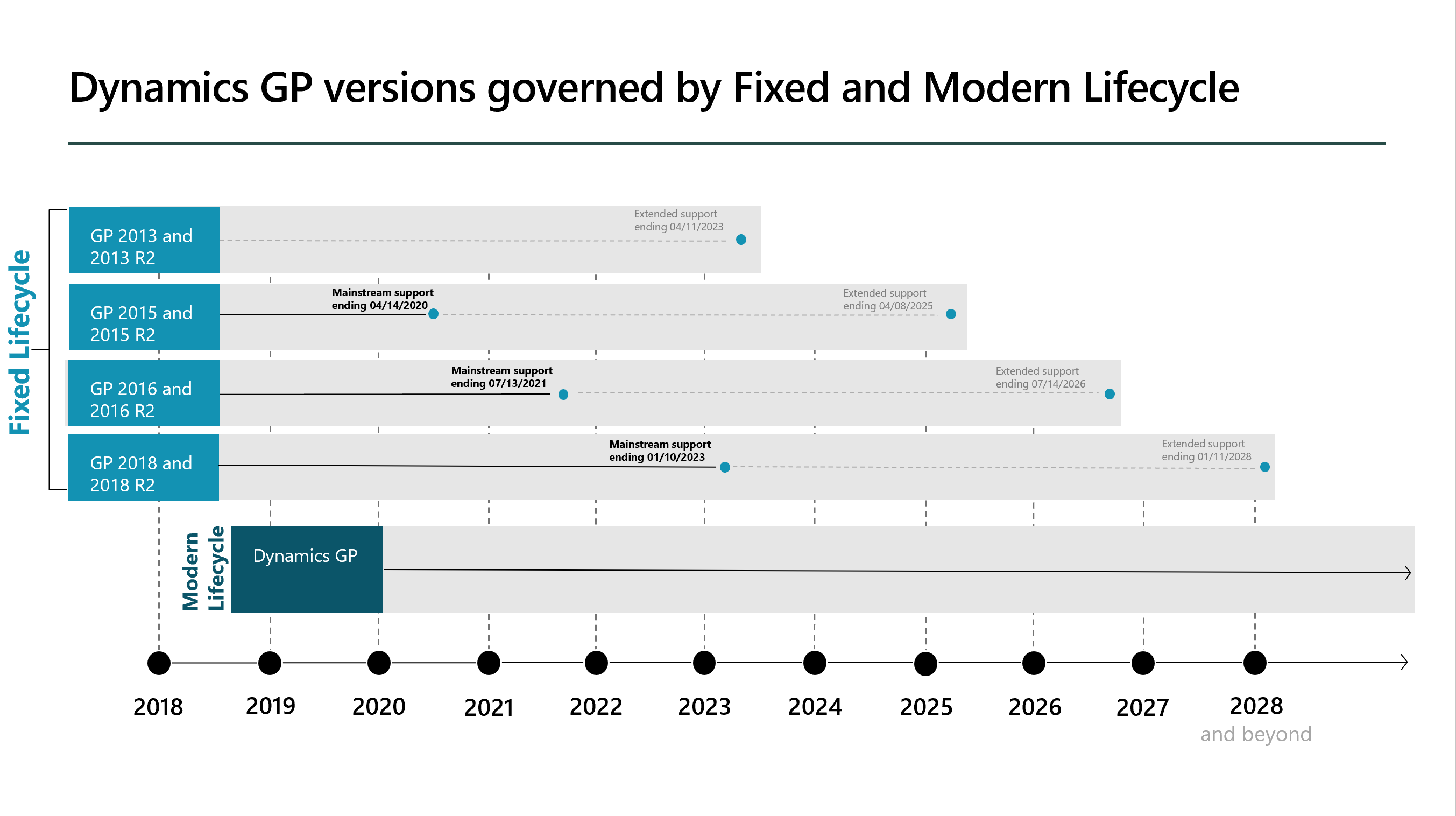 Microsoft Dynamics GP Roadmap through to 2028